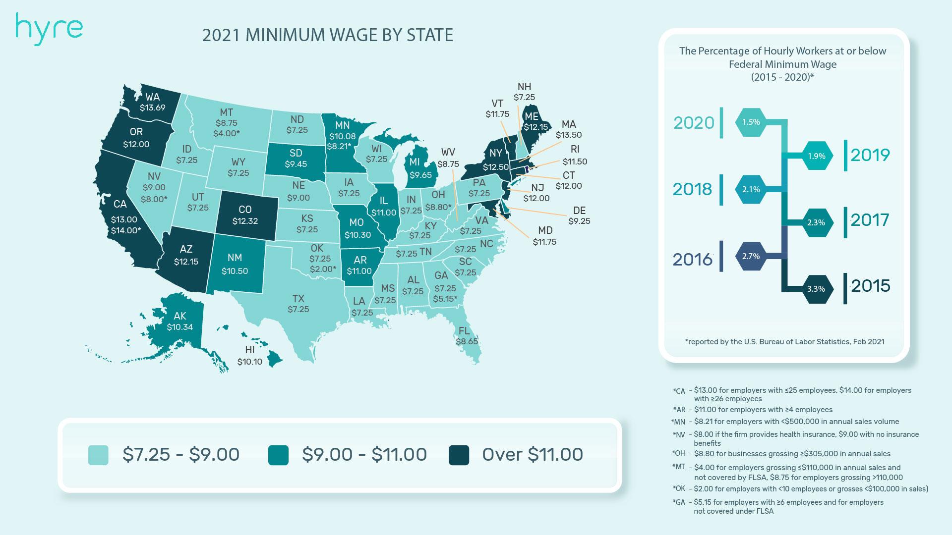 2021 minimum wage by state