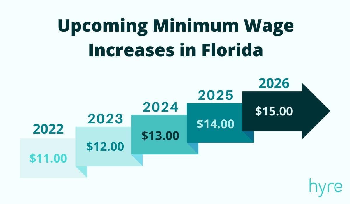 Florida's Upcoming Minimum Wage Increases
