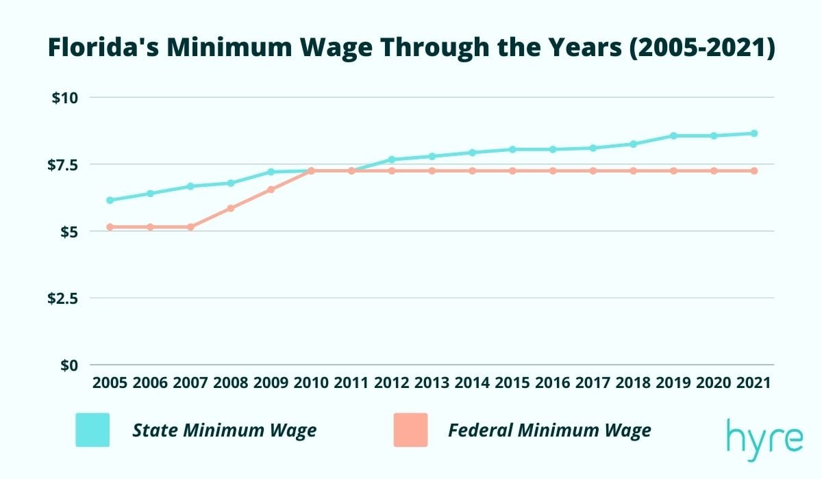 The Minimum Wage in Florida - Historical Graph