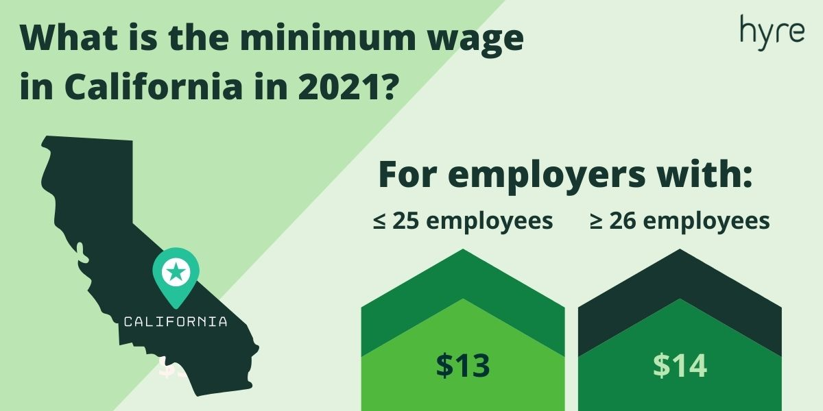 What is the Minimum Wage in California in 2021 - infographic