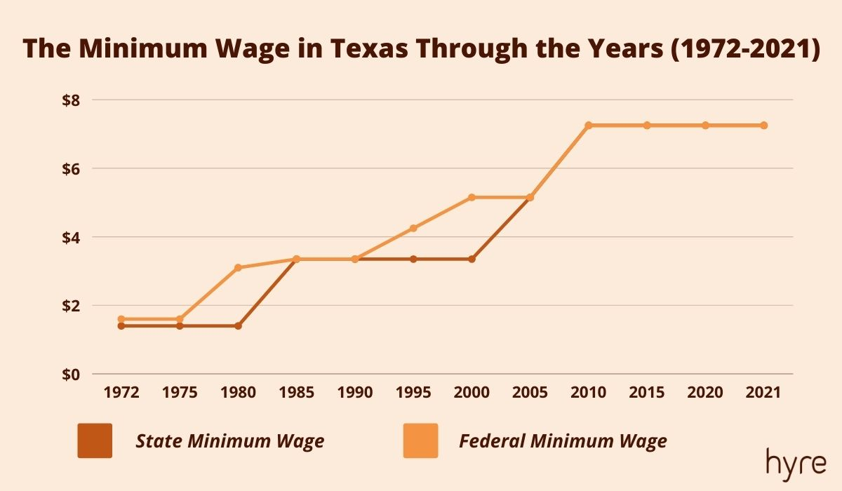 The History of the Minimum Wage in Texas (graph)