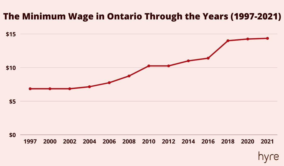 The history of the wage rates in Ontario - graph